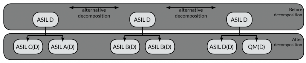 ISO 26262 and ASIL Decomposition Save Time and Money