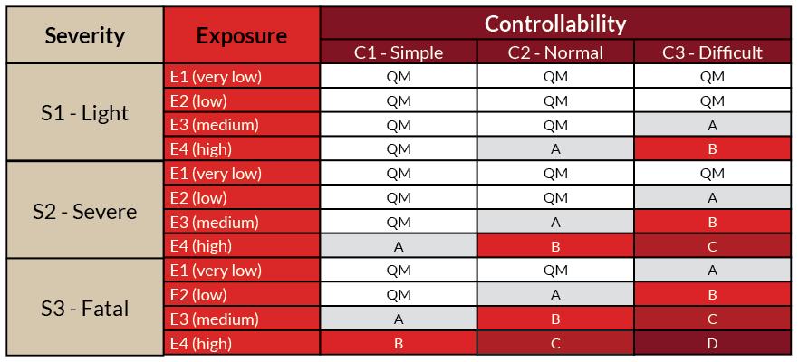 ASIL-qualitymanaged-chart