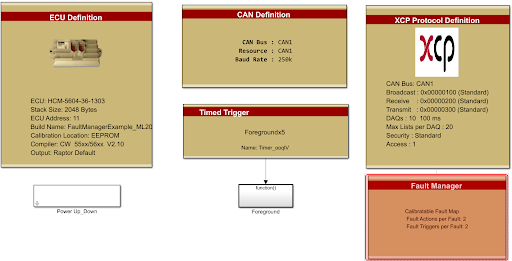 Fault-Manager-Definitions