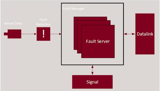 Fault-Server