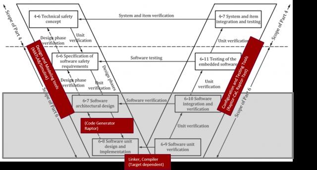 model-based-development-workflow