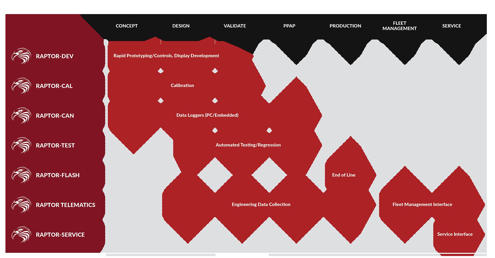 Raptor Platform Overview chart