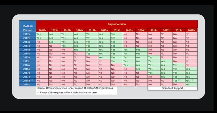 Raptor Versions Release Schedule
