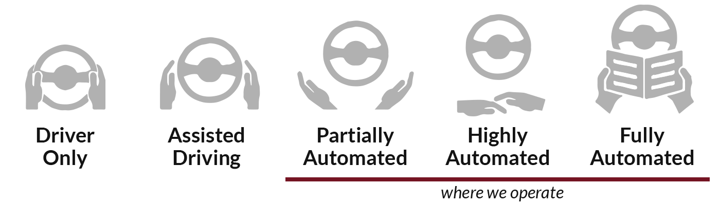 stages of automation